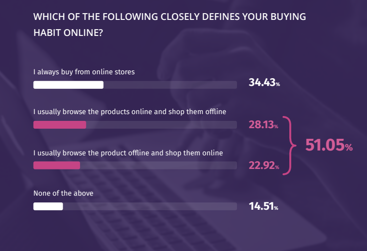 Omnichannel eCommerce Marketing Stats
