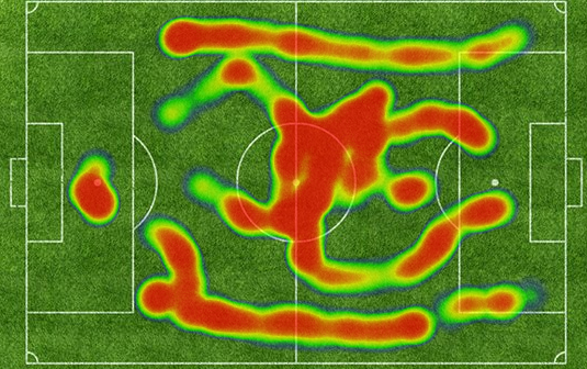 CRO with Football - Heatmap