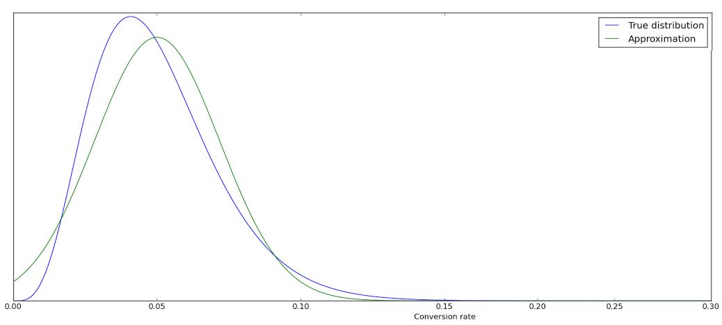smartstats-math2