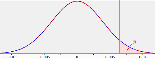 Sampling distribution for the difference between two proportions with p1=p2=.04 and n1=n2=5,000; a significance area is indicated for alpha=.05 (reliability= .95) using a one-sided test