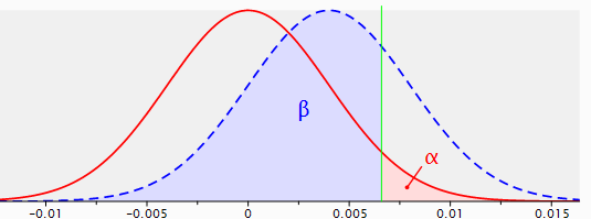 Figure 3: sampling distributions for the difference between two proportions with p1=p2=.040, n1=n2=5,000 (red line) and p1=.040, p2=.044, n1=n2=5,000 (dotted blue line), with a one-sided test and a reliability of .95.