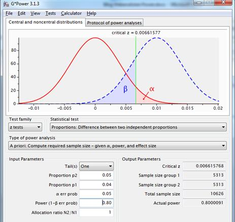 Figure 8: sampling distributions for the difference between two proportions with p1=p2=.04(red line) and p1=.04, p2=.05(dotted blue line), using a one-sided test with reliablity .95 and power .80.