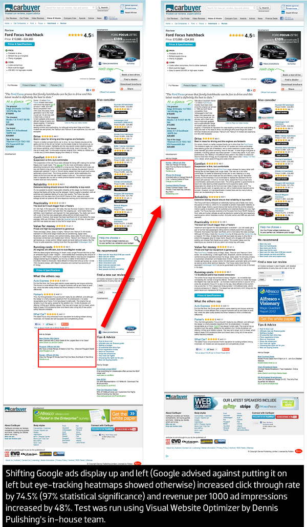 CarBuyer increased conversion rate by changing placement of Google ads