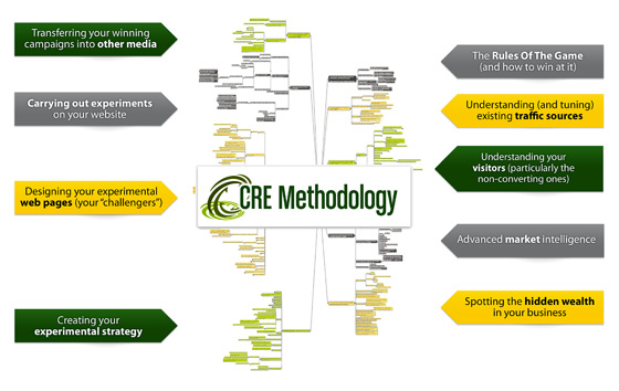 CRO Methodology by Conversion Rate Experts