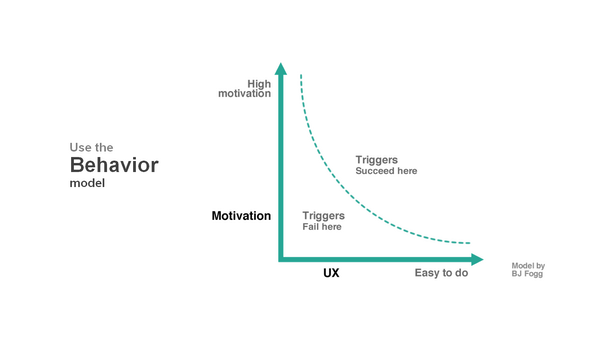 Conversion Optimization Behavior Model