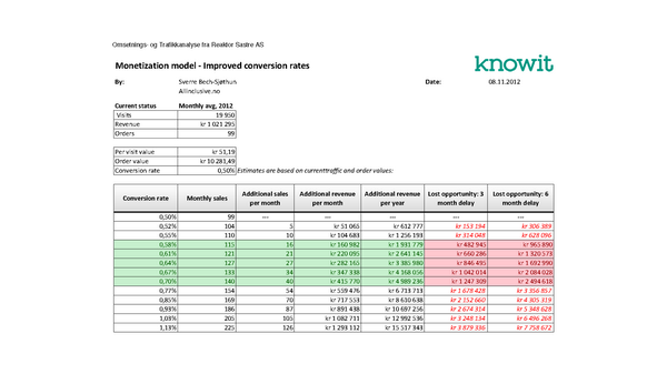 Conversion rate monetization table
