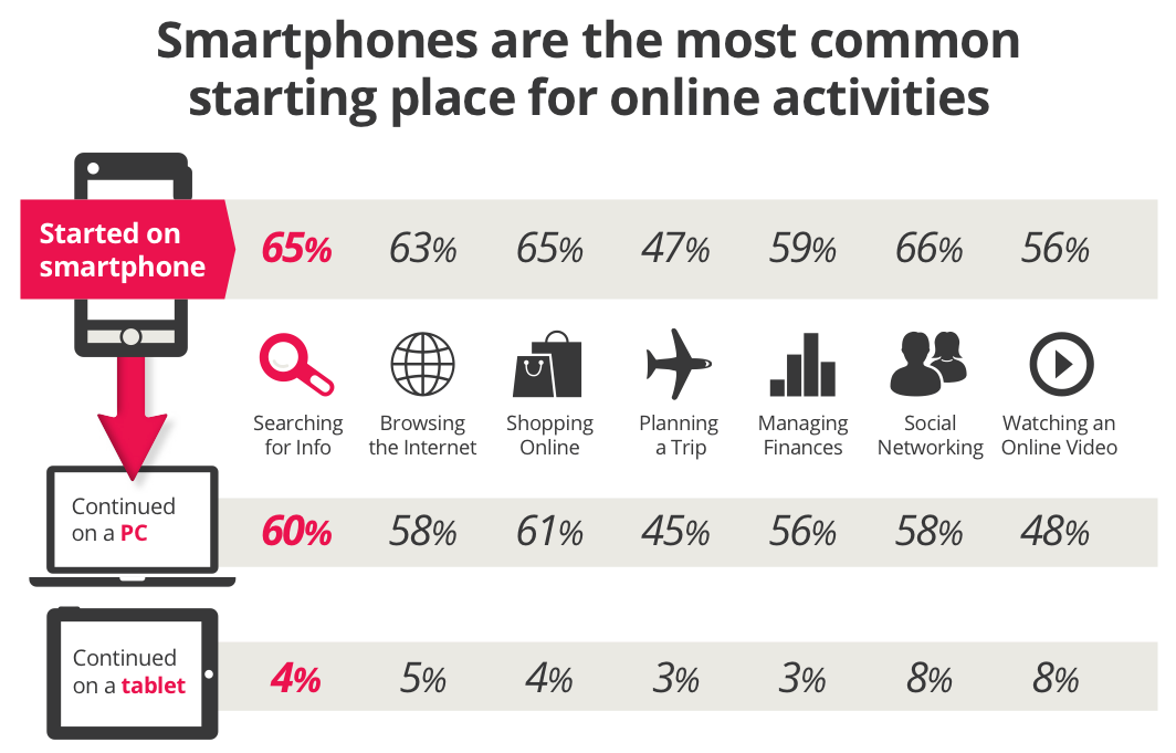 Smart phones are the most common starting place for online activities