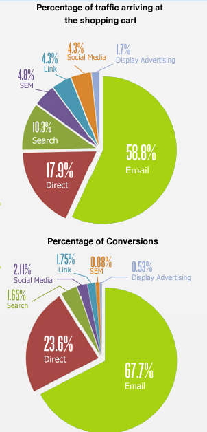 Shopping cart traffic and conversions according to the Seewhy study