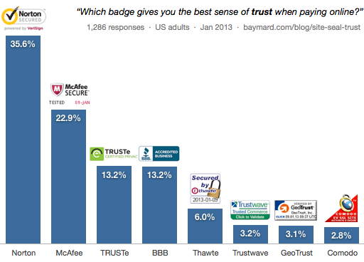 2013 survey showing trust badge that is considered to be most trustworthy online