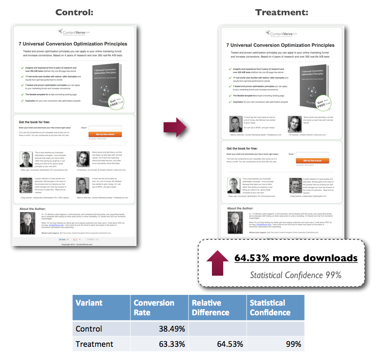 Adding two testimonials above the fold increased conversions