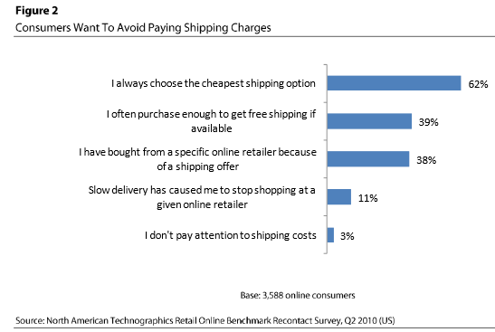 UPS study shows that consumers want to avoid paying shipping charges