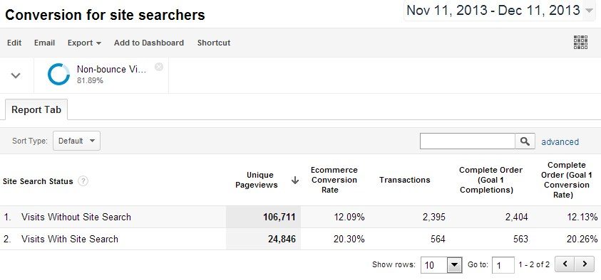 GA data to compare conversion rate for visits with search and without search