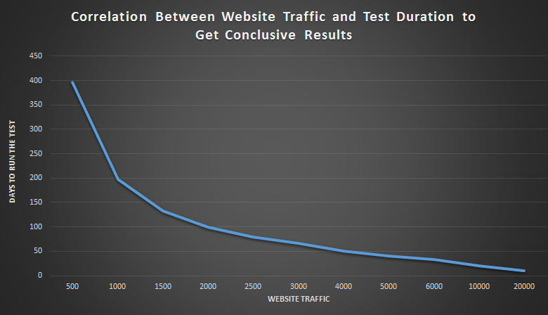 Graph showing correlation between website traffic and test duration