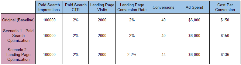 Adwords vs Landing Page Optimization - Cost Per Conversion