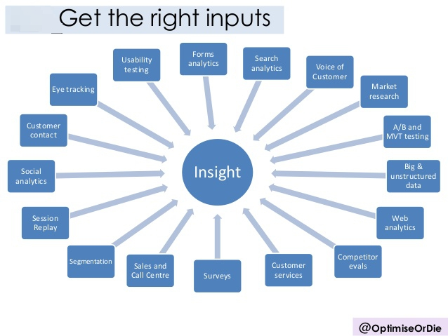 Getting the right insights for your hypotheses