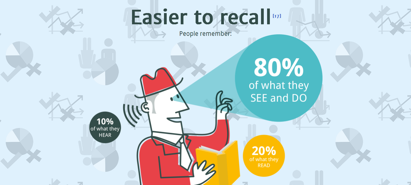 Interactive Infographic 13 Reasons Why Your Brain Craves Infographics