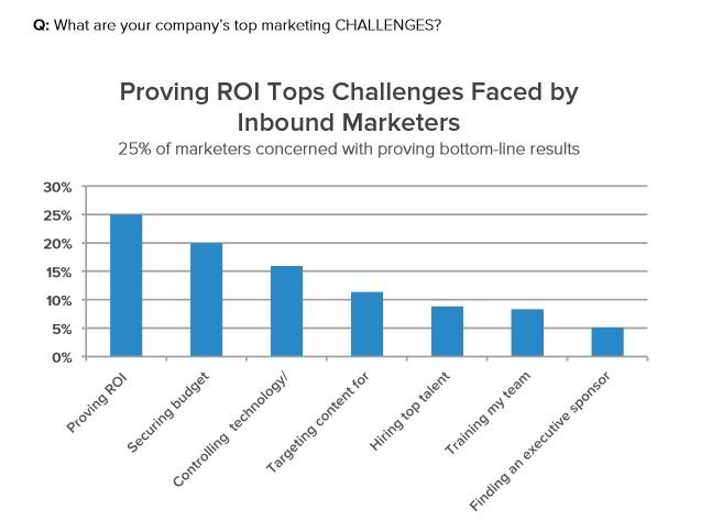 Inbound marketing challenges