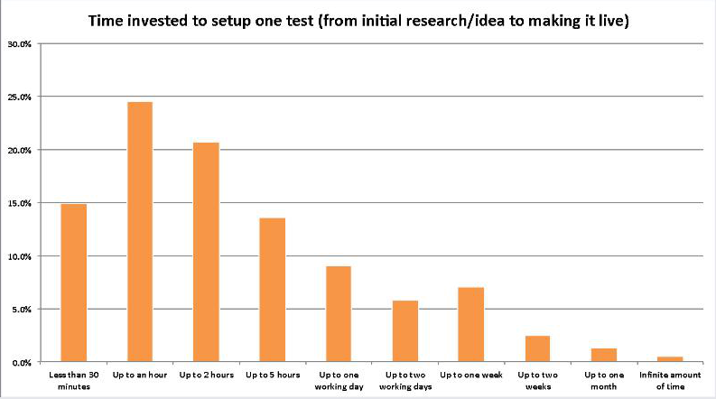 Time invested by VWO customers to set up one test