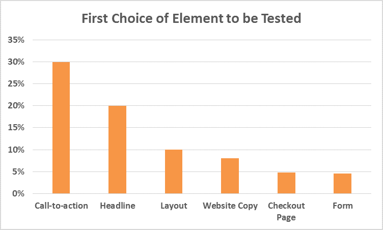 A bar graph showing first choice of element to be trusted with headline at 20%