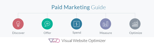 Beginner's Guide to Paid Marketing