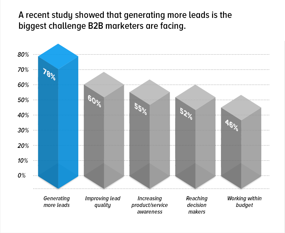 Lead generation - biggest challenge for B2B marketers