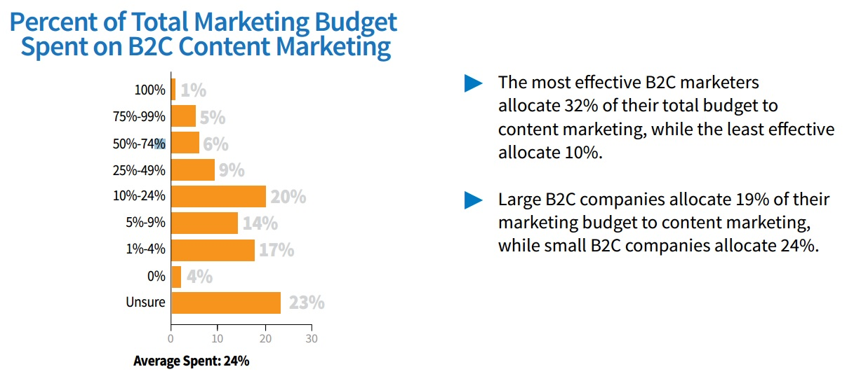 Percent of total budget spent on content marketing
