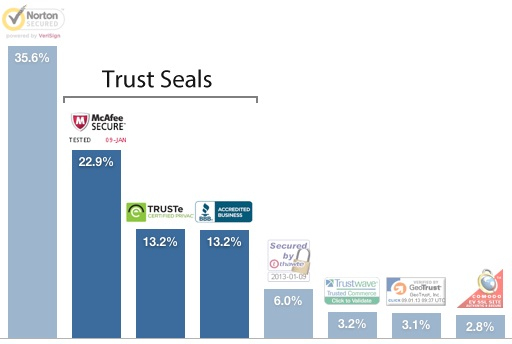 Which Trust Seals Work Best?