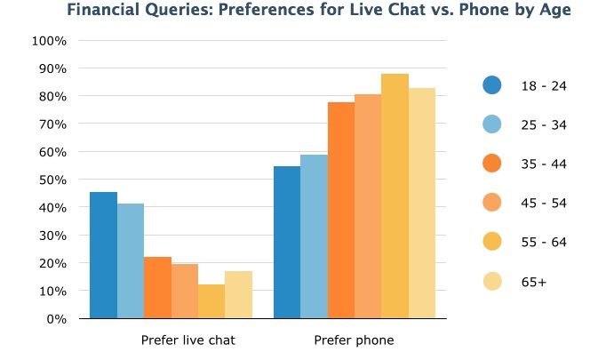 Live Chat Preference: Financial Queries