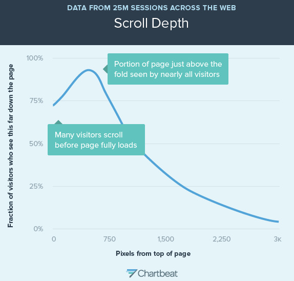 Scroll behavior across the web