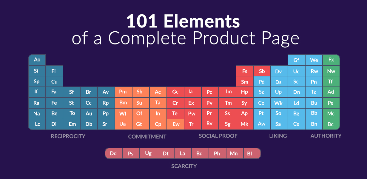 VWO post on 101 Elements