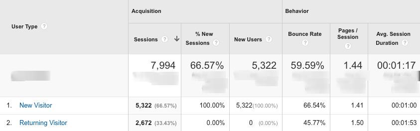New vs Returning visitors - Google Analytics