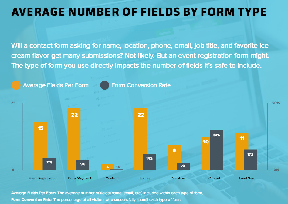 Number of form fields by form type