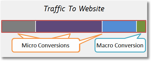 Measure Macro AND Micro Conversions