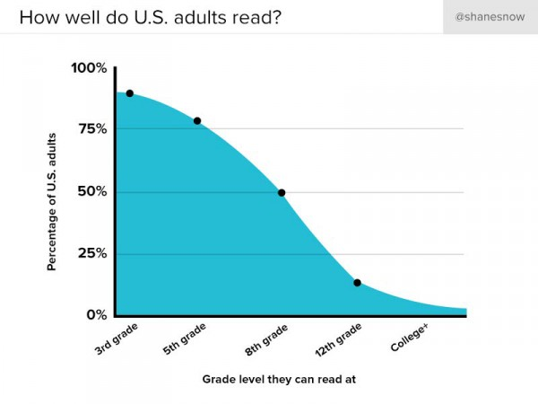 Graph representing reading grade level of population in US