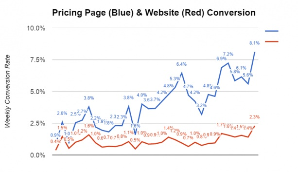 Graph showing how pricing page conversions increased over time