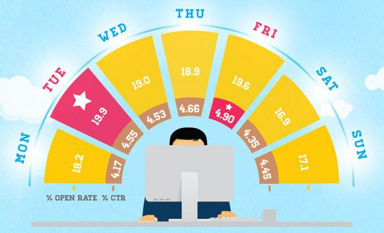 Open rate and click rate for different days of the week