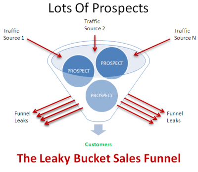 Sales funnel leaking customers