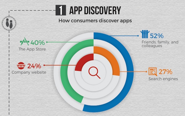 How users discover apps