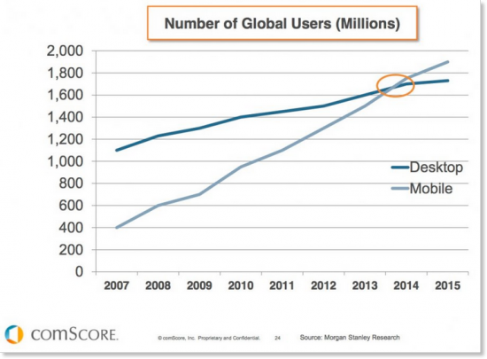 Mobile users and Desktop Users - Chart