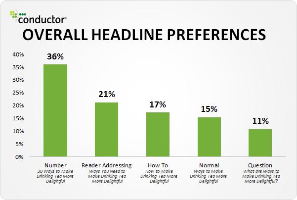 Readers headline preferences