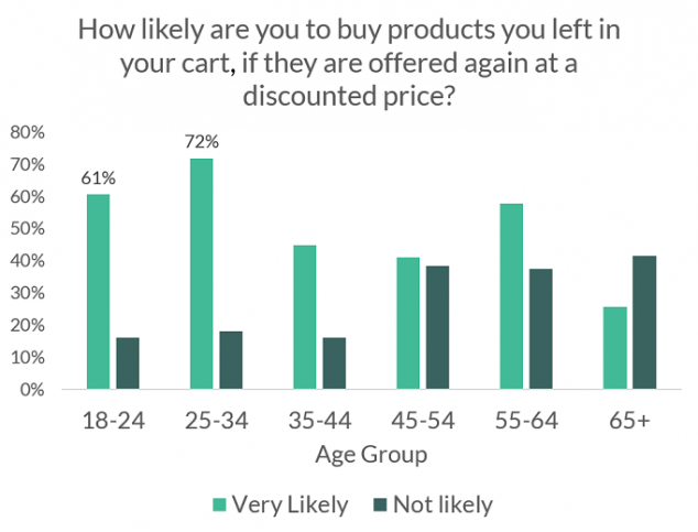 VWO eCommerce survey insights