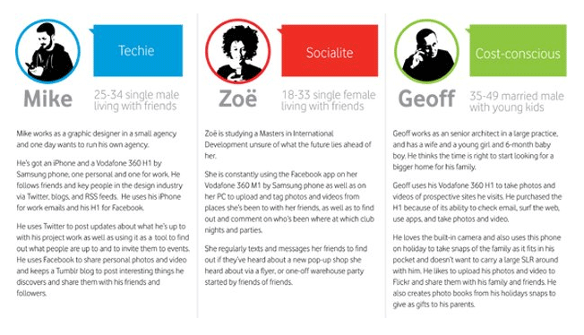 Different types of buyer personas for lead nurturing