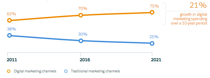 Digital v/s traditional channel for marketers