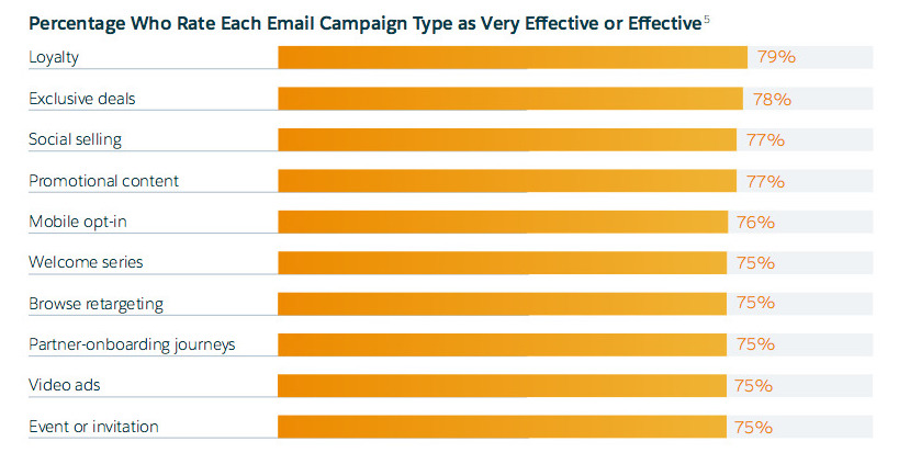 Effectiveness of email camapigns for marketers