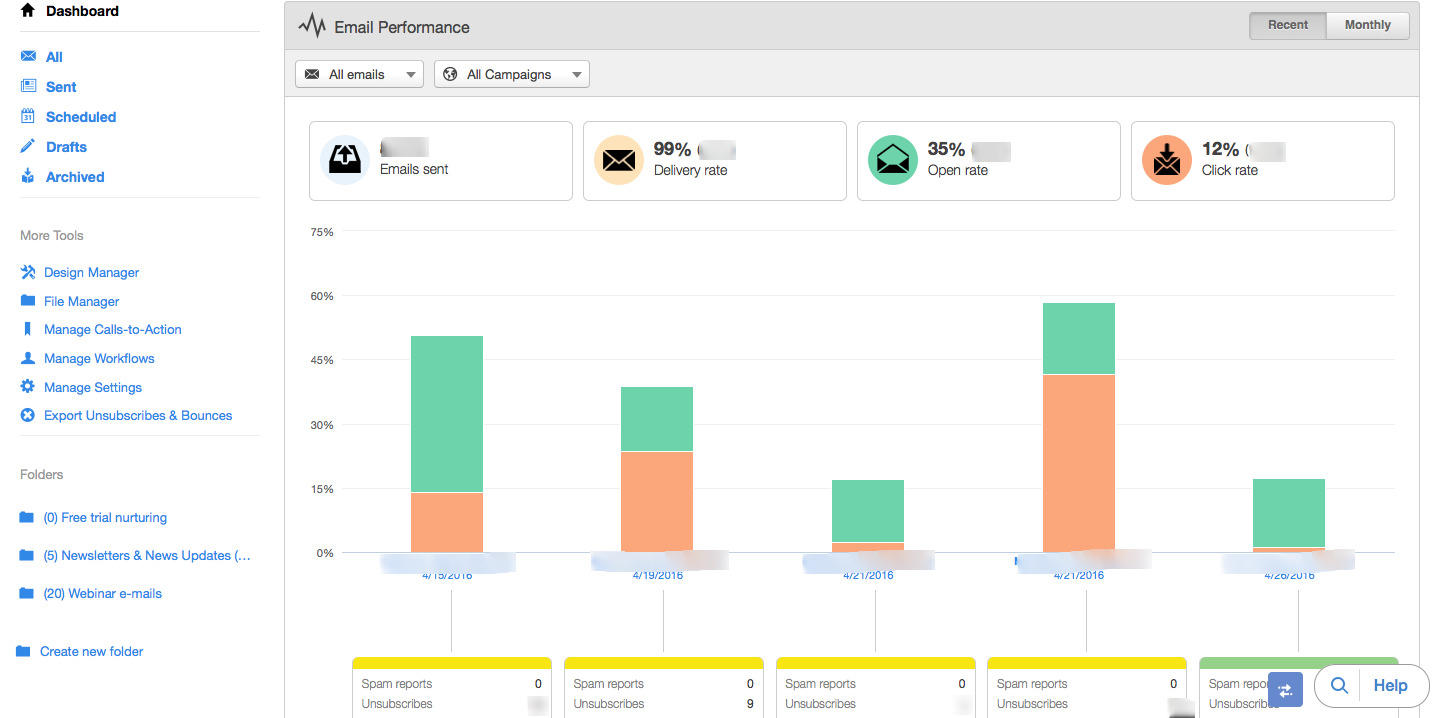 Email analytics for lead nurtruring campaign