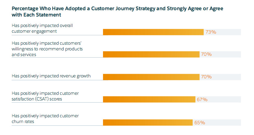 Impact of customer journey adoption