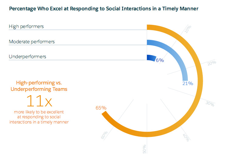 Marketers who excel at responding to social interaction in timely manner