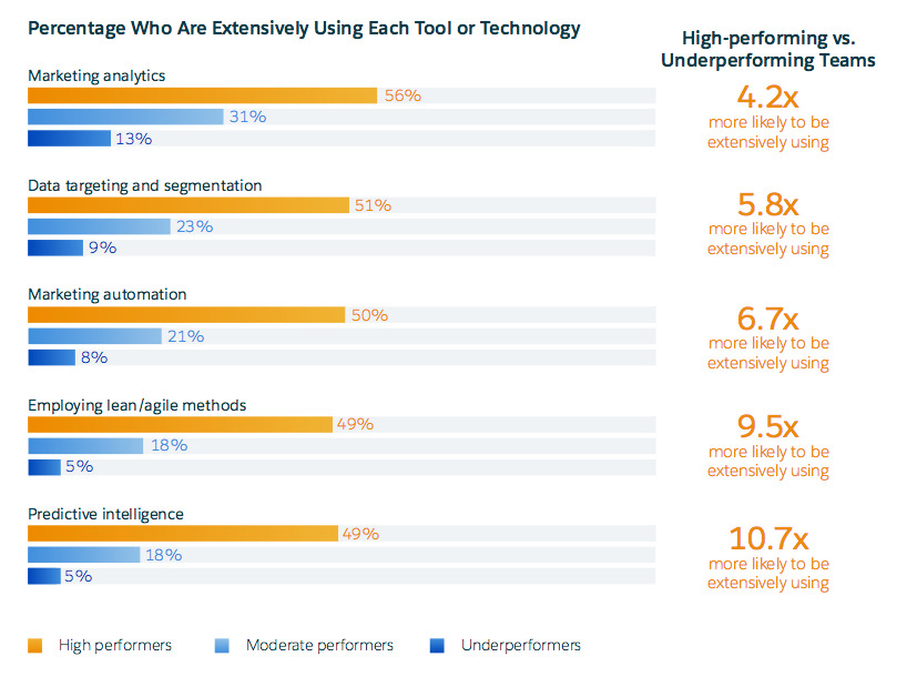 Marketers using differernt marketing technology