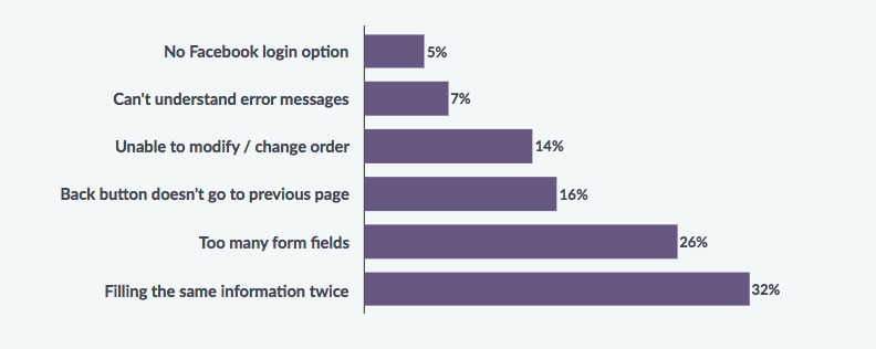Which Part of the Checkout Process Frustrates Online Shoppers the Most