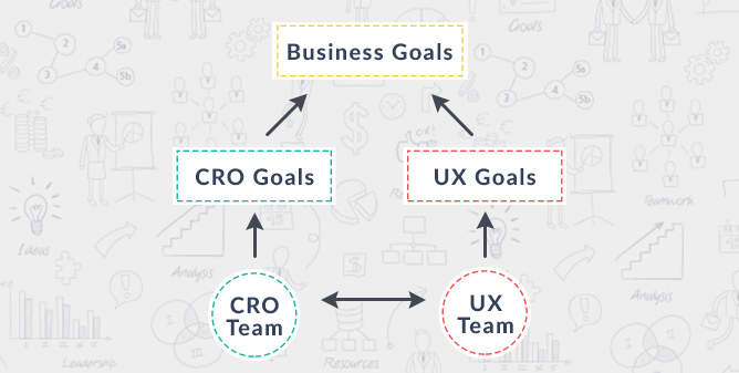 CRO and UX team collaboration - flowchart